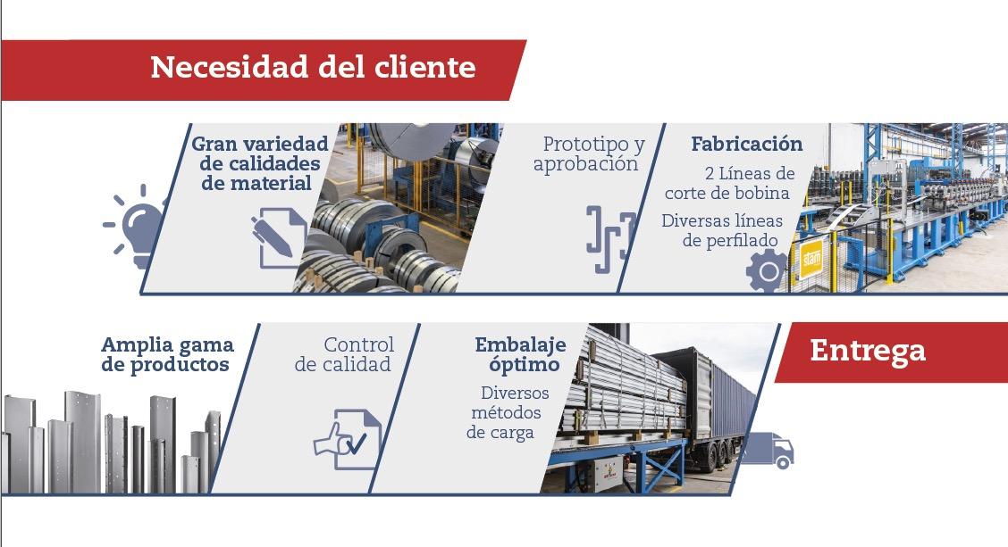 Banner de soluciones integrales de Brausa, fabricante de perfiles de acero conformados en frío